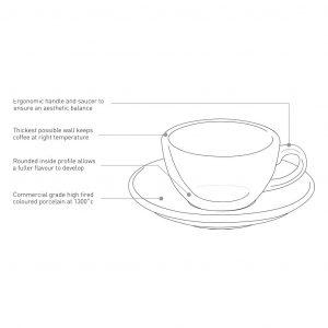 Design Coffee Cup Description